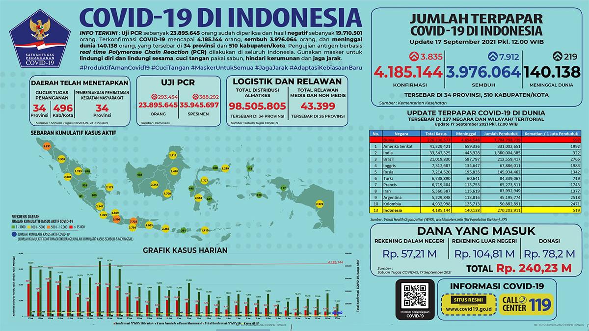 Update Covid-19 di Indonesia Hari Ini Jumat 17 September 2021 - JPNN.com