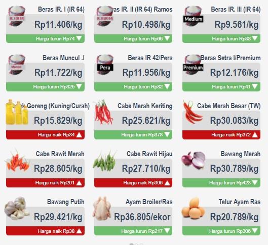Harga Cabai, Bawang, hingga Minyak Goreng Hari Ini, Berikut Daftarnya