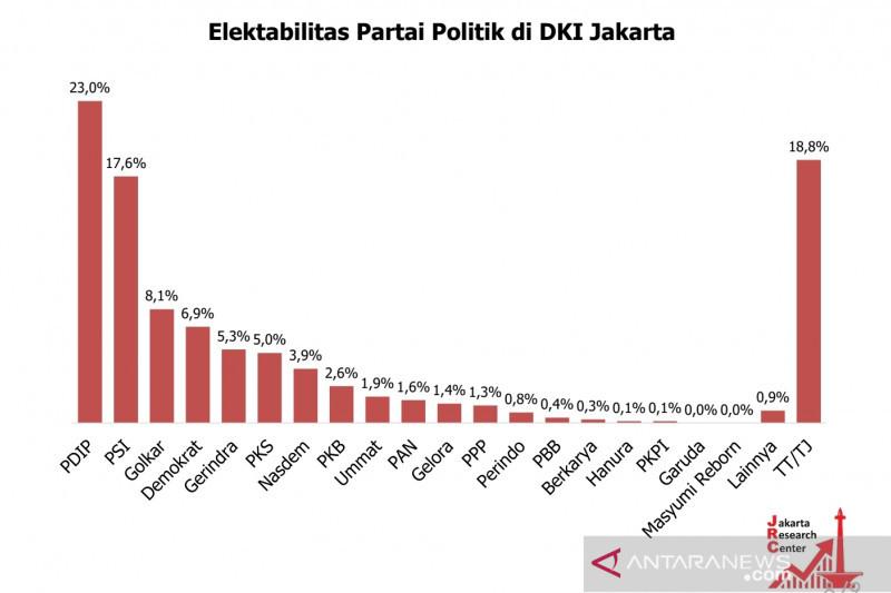 Interpelasi Didukung Rakyat, Elektabilitas PDIP dan PSI Melesat - JPNN.com