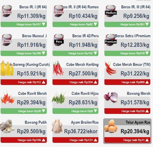Harga Bawang, Cabai, hingga Telur Ayam di PD Pasar Jaya Hari Ini