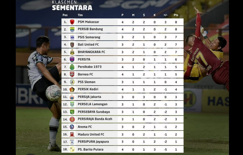Klasemen Liga 1 2021/2022 Usai Persib vs Borneo 0-0 - JPNN.com