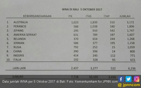Awas Gunung Agung, Ditjen Imigrasi Mendata WNA di Bali - JPNN.COM