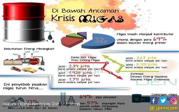 Di Bawah Bayang-Bayang Krisis Migas - JPNN.com
