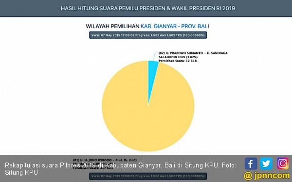 KPU Diberi Waktu Tiga Hari untuk Perbaiki Kesalahan Input di Situng - JPNN.com