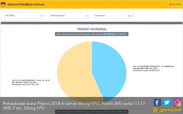 Selamat Siang, Selisih Suara Jokowi Vs Prabowo Sudah 14,1 Juta - JPNN.com