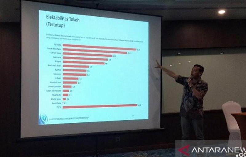 Respons Hasil Survei Charta Politika, Kandidat Teratas Tetap Santai - JPNN.com