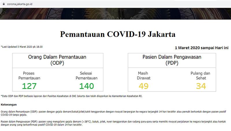 Pemprov DKI Luncurkan Situs Berkaitan Corona - JPNN.com