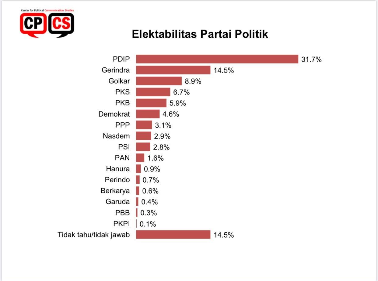 Hasil Survei: PDIP Tak Tertandingi, PAN Masuk Jajaran Partai Gurem - JPNN.com
