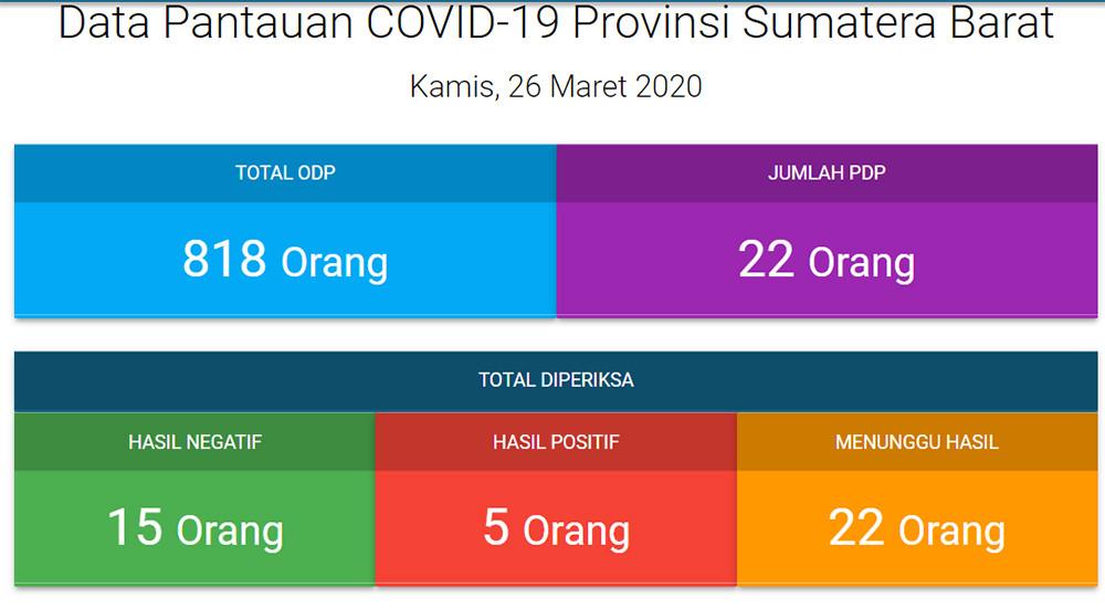 Corona di Sumbar 26 Maret: 2 Bukittinggi, 1 Padang, 1 Tanah Datar, 1 Pesisir Selatan - JPNN.com
