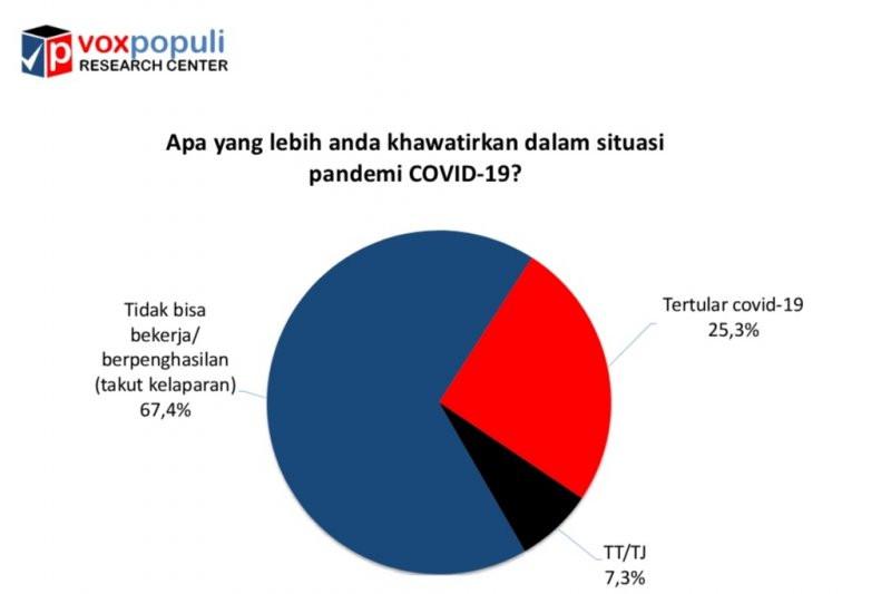 Hasil Survei: Publik Anggap Kelaparan Lebih Mengerikan ketimbang Virus Corona - JPNN.com