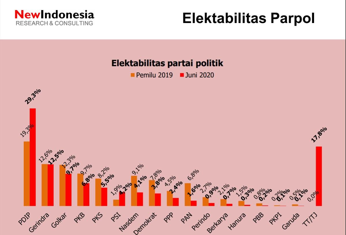 Survei Elektabilitas: PDIP Makin Kukuh di Puncak, PSI Melejit - JPNN.com