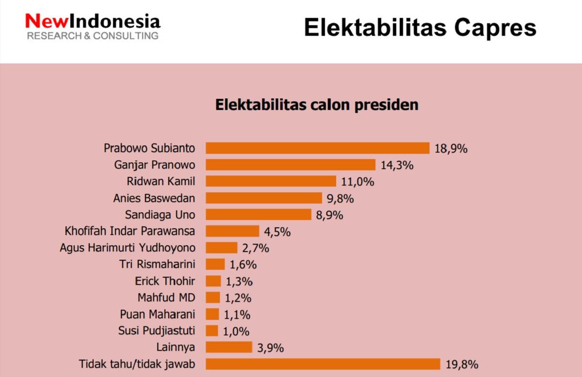 Prabowo, Ganjar dan RK Tiga Besar 2024, Anies Tertinggal Jauh - JPNN.com
