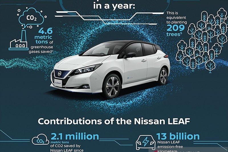 Nissan Perdalam Kerja Sama dengan Indomobil Group - JPNN.com