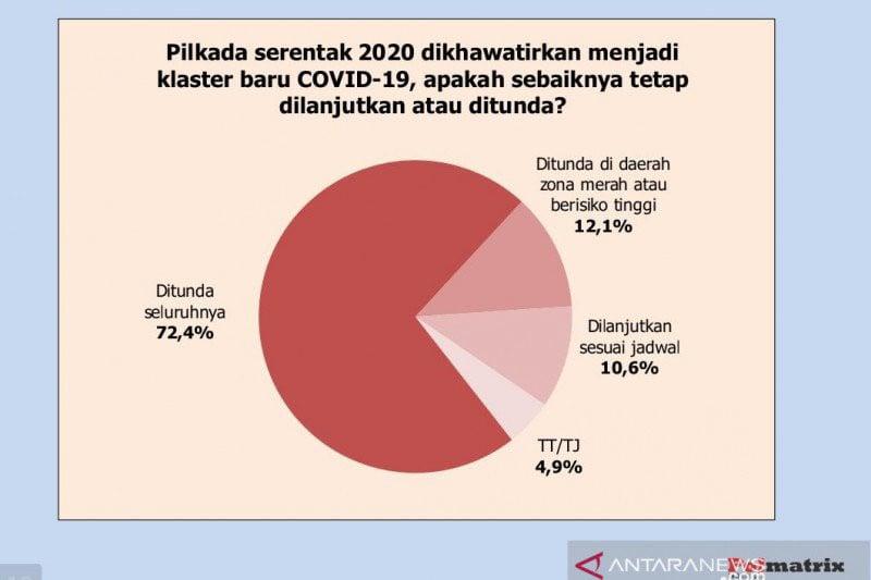 Survei Polmatrix Indonesia: Mayoritas Minta Pilkada 2020 Ditunda - JPNN.com