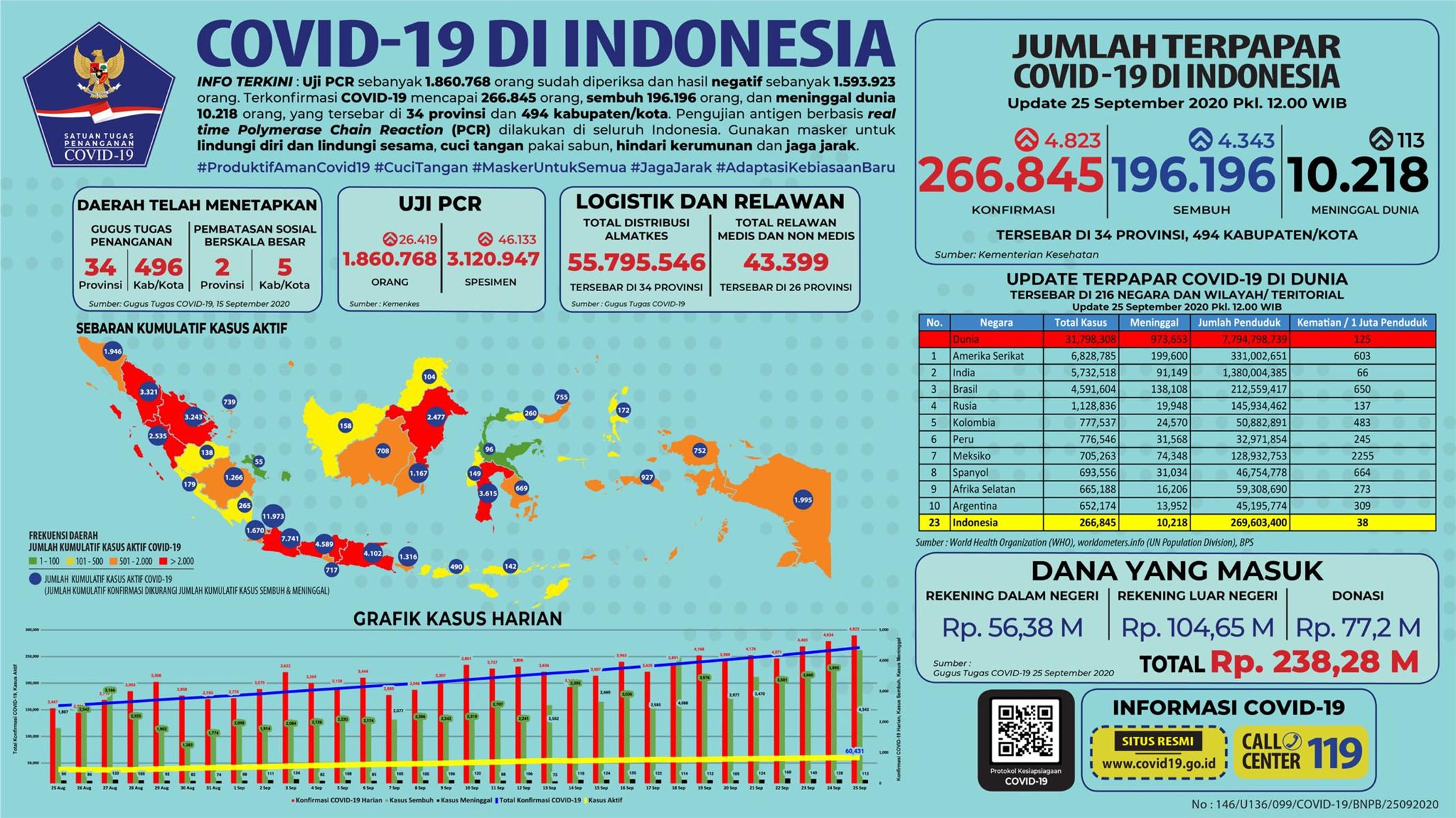 Guru Besar dari UGM Prediksi Covid-19 di Indonesia Berakhir pada.. - JPNN.com