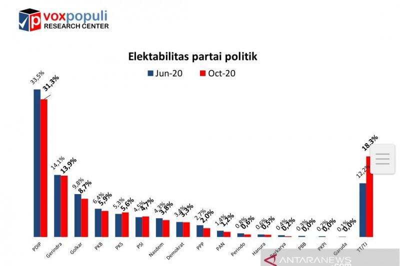 Hasil Survei: Cuma PKS dan PSI yang Positif - JPNN.com