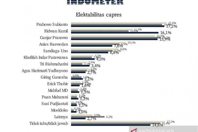 Survei Capres: Pak Prabowo Nyaman di Puncak, Kang Emil Rebut Posisi Kedua - JPNN.com