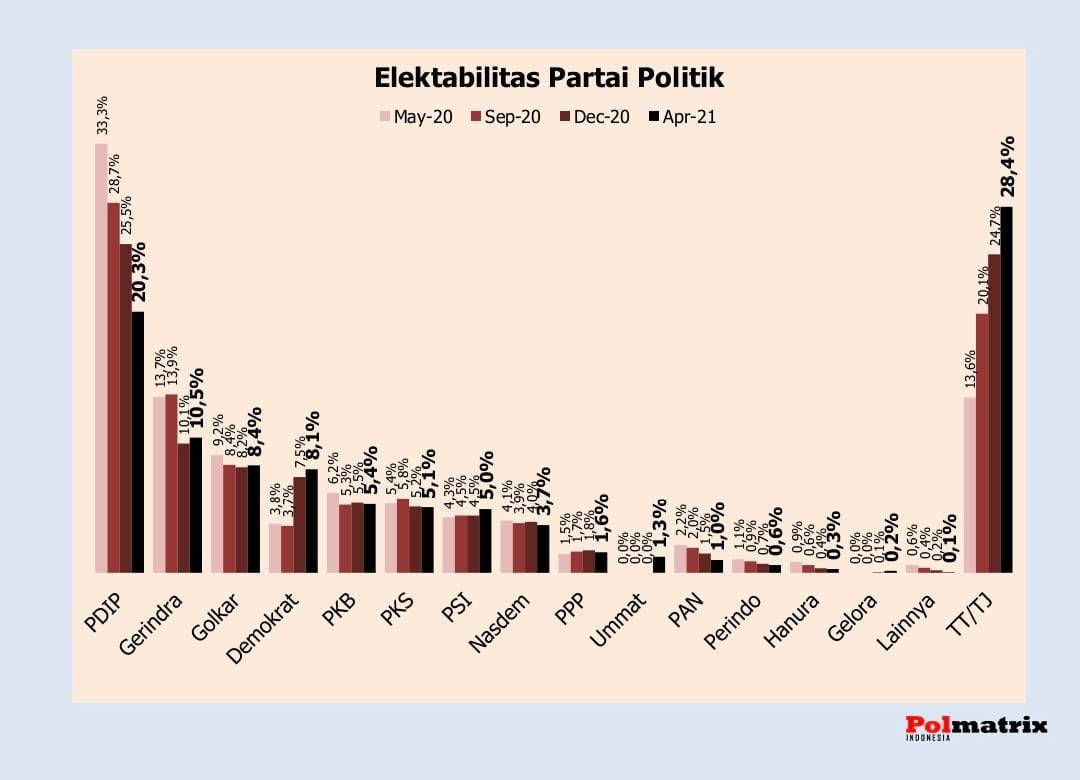Hasil Survei: PSI Menyodok ke Papan Tengah, Partai Ummat Kuda Hitam - JPNN.com