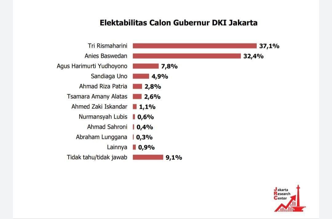Kinerja Buruk, Anies Kalah dari Risma di Survei JRC - JPNN.com