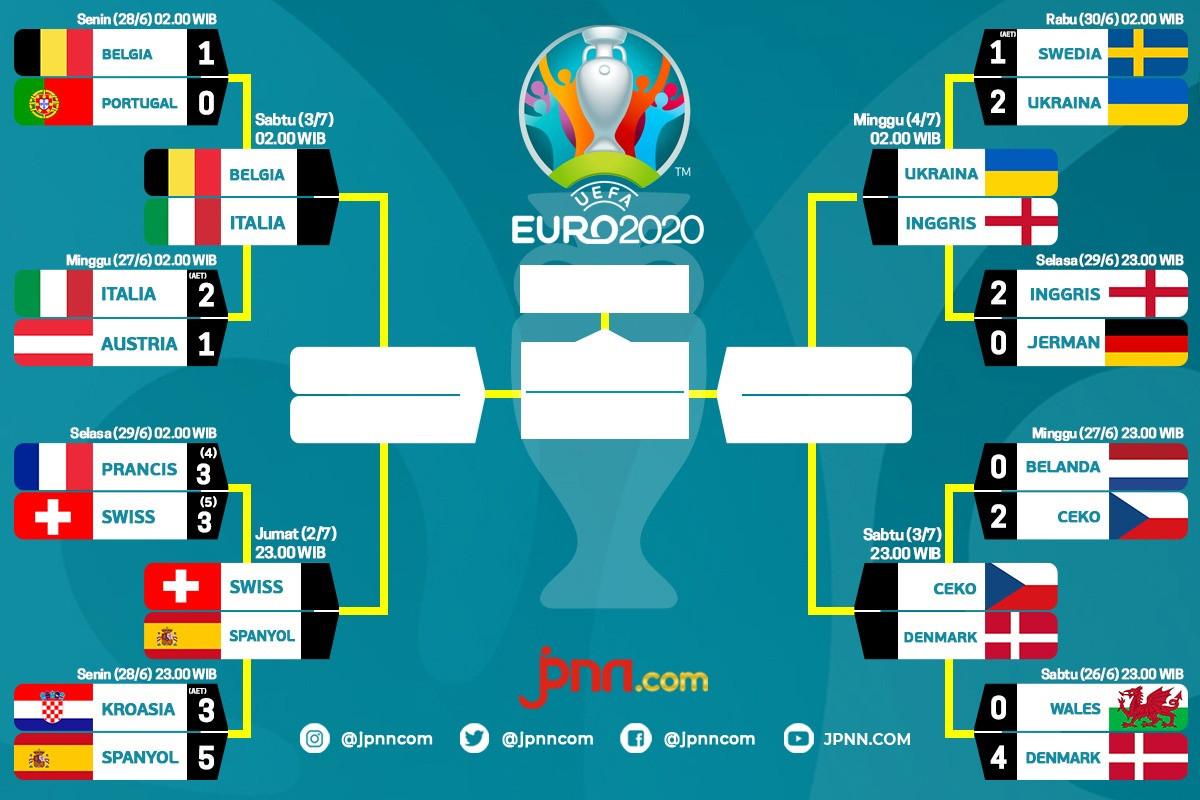 Jadwal Perempat Final Euro 2020 Yang Paling Ditunggu