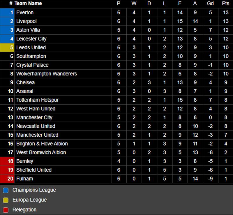 Lihat Klasemen Premier League Setelah Leicester City Ukir Sejarah di Markas Arsenal