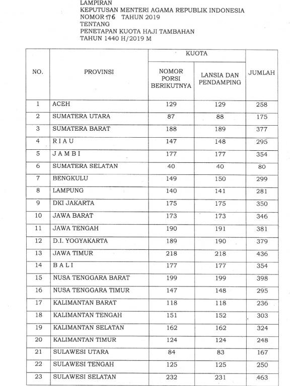 Ini Pembagian 10 Ribu Kuota Haji Tambahan untuk 34 Provinsi