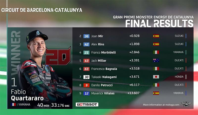 5 Pembalap jadi Korban MotoGP Catalunya, Rossi Paling Menyedihkan