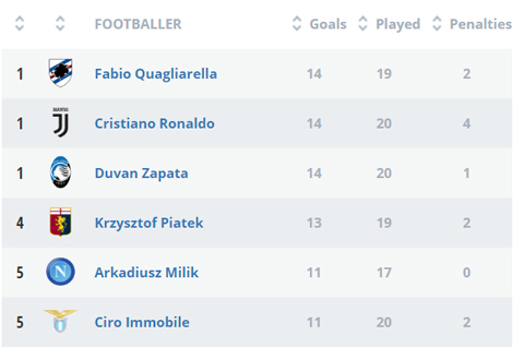 Cristiano Ronaldo Gagal Penalti, Juventus Masih di Puncak Klasemen Serie A