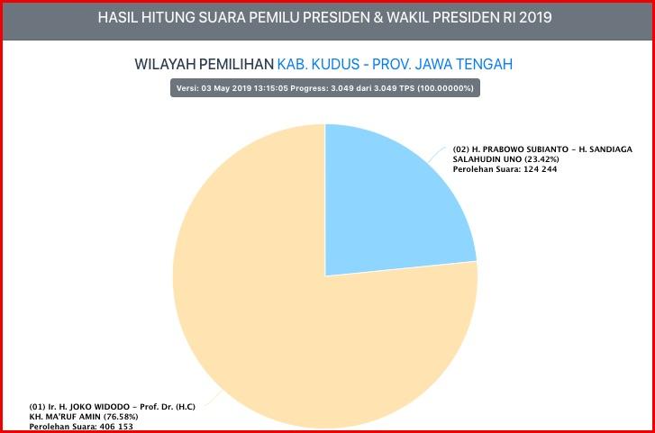 Jokowi - Ma'ruf Berjaya di Kota Keretek, Prabowo - Sandi Cuma Raih 23,4 Persen
