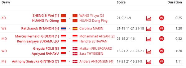 Hasil Lengkap Final Indonesia Masters 2020