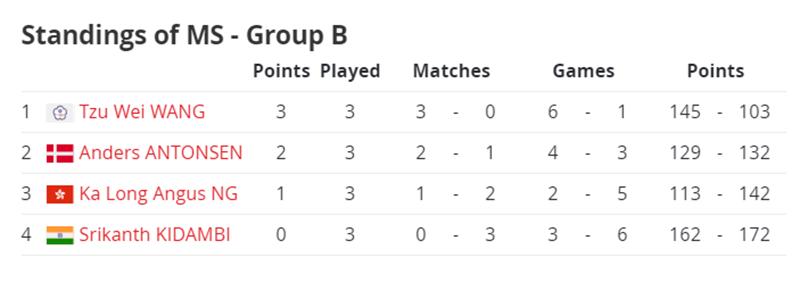 Klasemen Akhir Grup Tunggal Putra BWF World Tour Finals