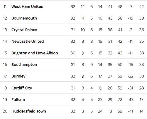 Klasemen Sementara Premier League, Ada Arsenal di Posisi Ketiga
