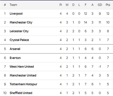 Klasemen Liga Inggris Usai Laga Dramatis Arsenal Vs Tottenham Hotspur