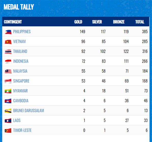 Perolehan Medali SEA Games 2019: Filipina Juara, Indonesia Lebih Baik dari Malaysia