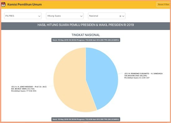Rekap Situng Lewati 90 Persen, Suara Prabowo Belum Lampaui Raihannya di Pilpres 2014