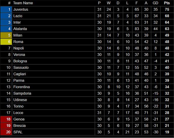 Cek Klasemen Liga Italia Setelah AC Milan Bikin Juventus Mati Total di San Siro