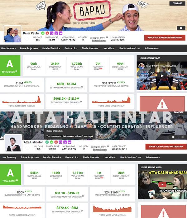 Baim Wong Raih Posisi Teratas di YouTube, Penghasilannya Fantastis