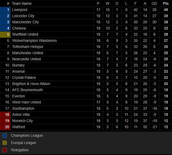 Lihat Klasemen Liga Inggris Hingga Pekan ke-18 dan Jadwal Boxing Day