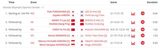 Aksi Terbaik di Final Fuzhou China Open 2019 Bukan Milik Minions