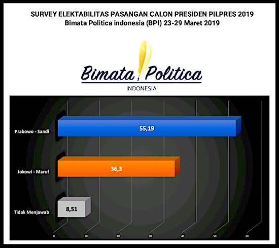 Ada Lembaga Survei Tempatkan Elektabilitas Jokowi Tinggal