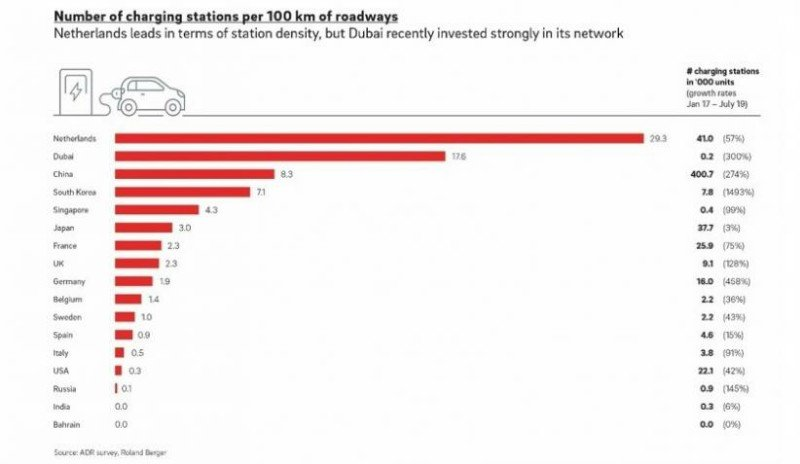 Negara dengan Pertumbuhan Mobil Listrik Paling Menonjol, Indonesia?