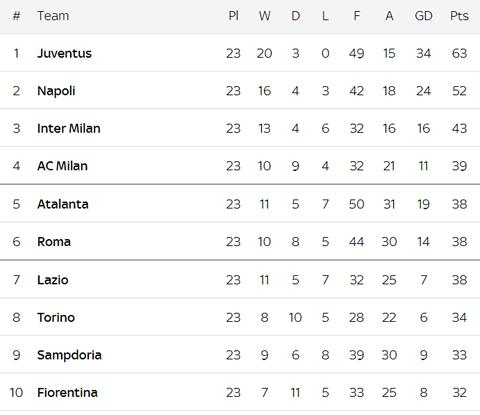 Hasil Pertandingan dan Klasemen Serie A di Pekan ke-23