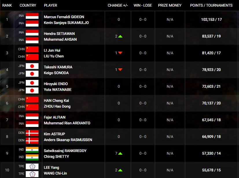Ranking Terbaru BWF: Minions Nomor 1 Dunia, Daddies Peringkat 2