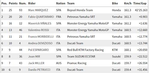 Marquez Menang di MotoGP San Marino, 4 Pembalap jadi Korban
