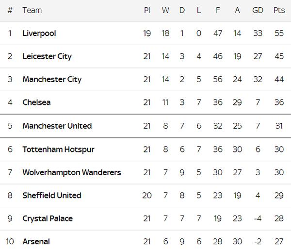 Hasil Pertandingan dan Klasemen Liga Inggris Sebelum Liverpool Merumput