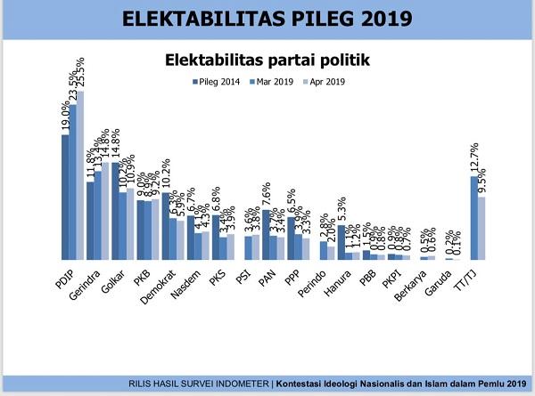 Hasil Survei: PKB Satu-satunya Partai Islam yang Selamat