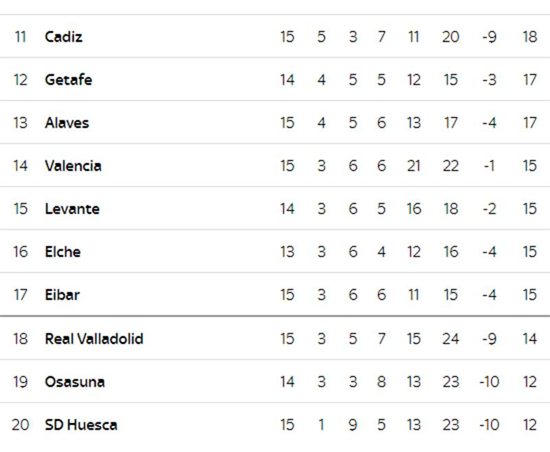 Lihat Klasemen La Liga Setelah Real Madrid Memetik 3 Poin