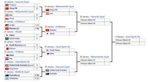 Profil Singkat 8 Negara yang Lolos Perempat Final Piala Asia 2019