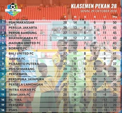Klasemen Sementara Liga 1 2018 setelah PSM Kalah Telak