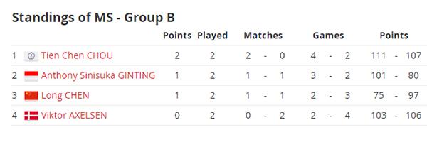 Klasemen Sementara Grup Ginting di BWF World Tour Finals 2019